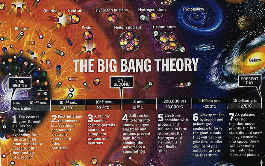 Big Bang Theory Explained