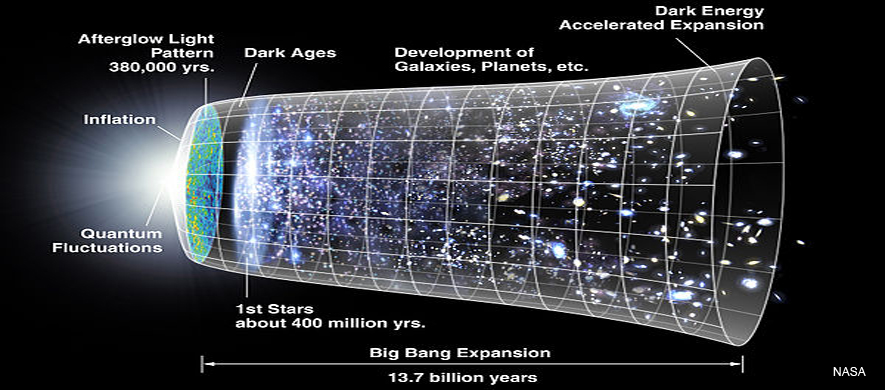 The Accelerating Expanding Universe