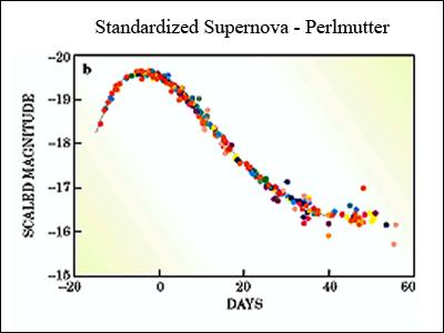 graph of a supernova - photo #10